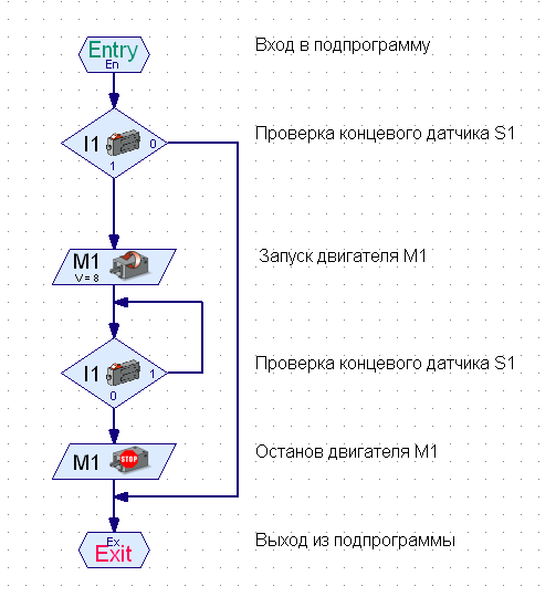 Рис. 3 Подпрограмма M1-1