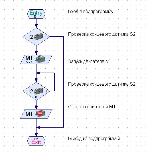 Рис. 5 Подпрограмма М1-2