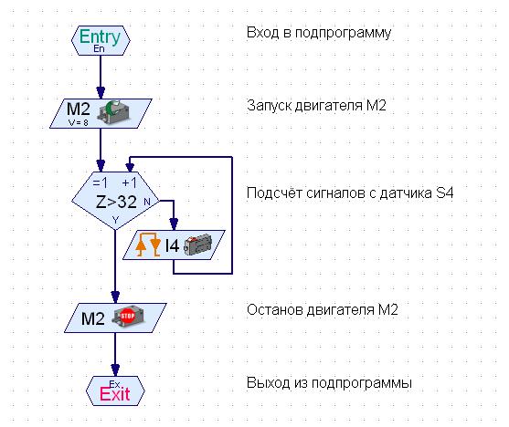Рис. 4 Подпрограмма M-2-close