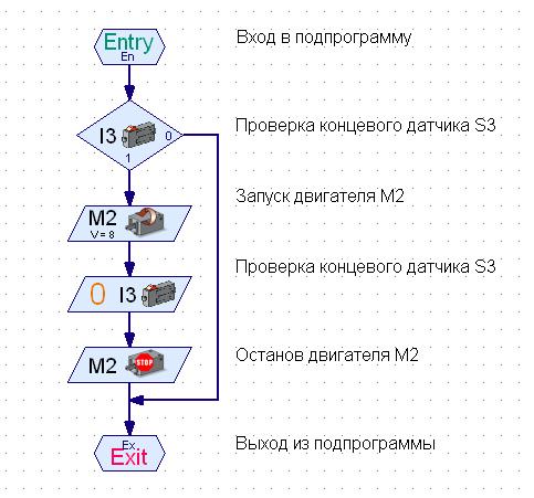 Рис. 2 Подпрограмма M-2-open