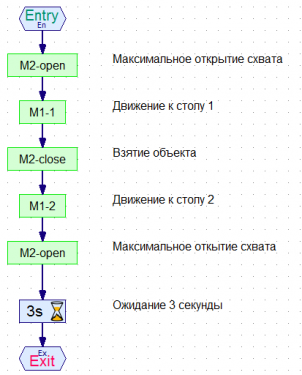 Рис. 2 Подпрограмма Automation control