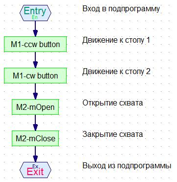 Рис. 4 Подпрограмма Manual Control