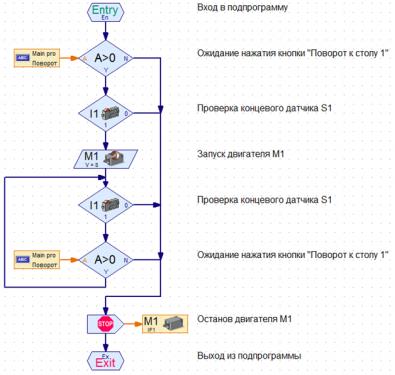 Рис.5 Графический интерфейс в среде ROBOPro