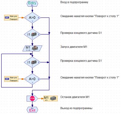 Рис. 6 Подпрограмма M1-ccw button