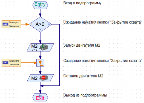 Рис. 7 Подпрограмма M1-mClose
